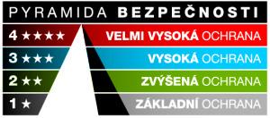 Pyramida bezpečnostních tříd dveří